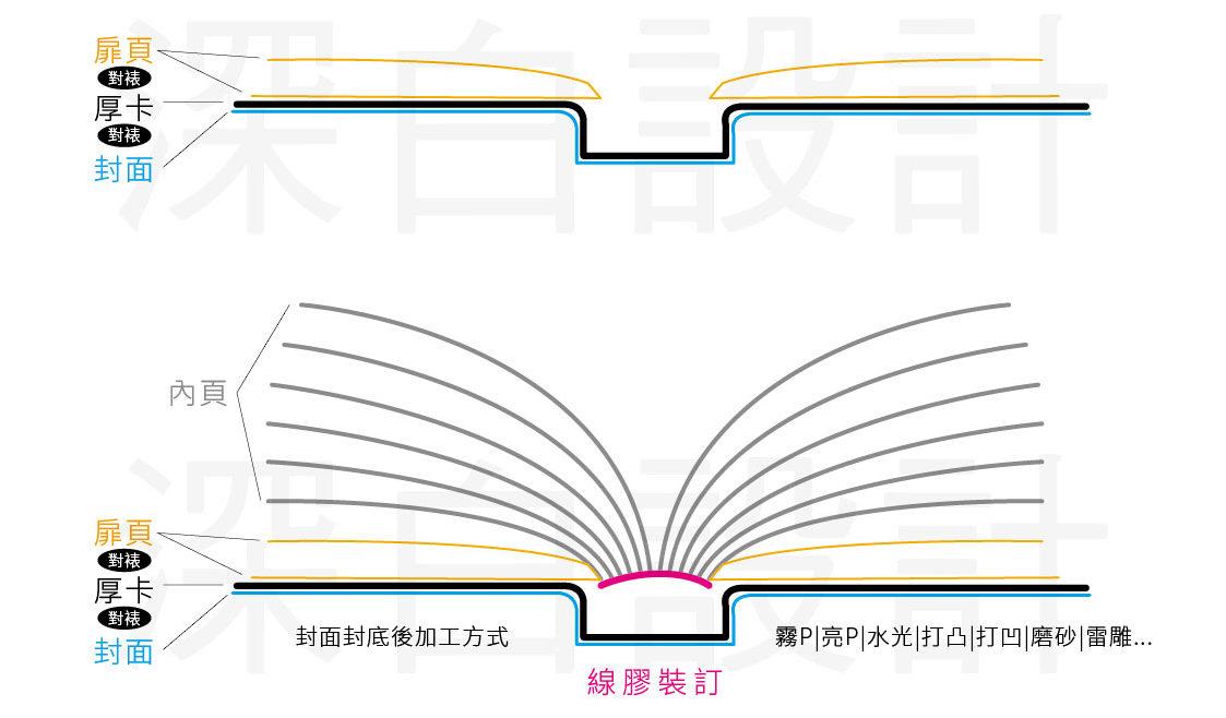 硬殼精裝書|蝴蝶頁|穿線膠裝